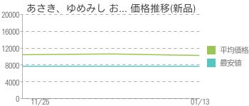 あさき、ゆめみし お... 価格推移(新品)