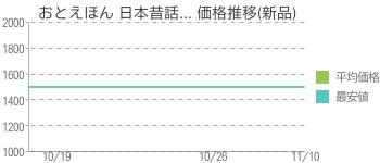 おとえほん 日本昔話... 価格推移(新品)