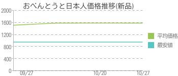 おべんとうと日本人価格推移(新品)