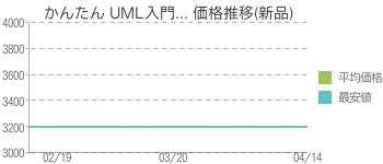 かんたん UML入門... 価格推移(新品)