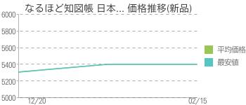 なるほど知図帳 日本... 価格推移(新品)