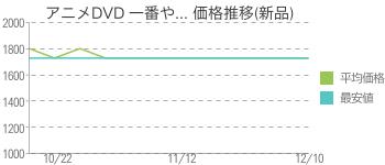 アニメDVD 一番や... 価格推移(新品)