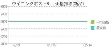 ウイニングポスト8 ... 価格推移(新品)