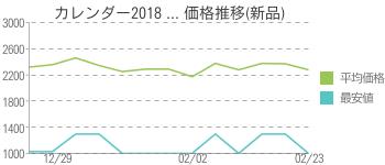 カレンダー2018 ... 価格推移(新品)