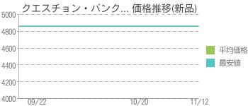 クエスチョン・バンク... 価格推移(新品)