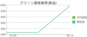 クリーン価格推移(新品)