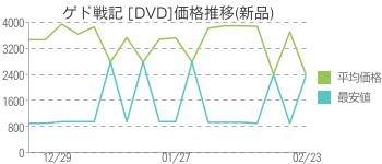 ゲド戦記 [DVD]価格推移(新品)
