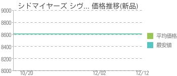 シドマイヤーズ シヴ... 価格推移(新品)