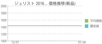 ジュリスト 2016... 価格推移(新品)