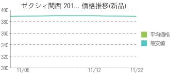 ゼクシィ関西 201... 価格推移(新品)
