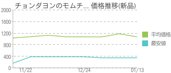 チョンダヨンのモムチ... 価格推移(新品)