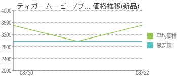 ティガームービー/プ... 価格推移(新品)
