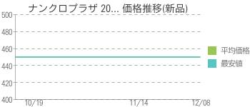 ナンクロプラザ 20... 価格推移(新品)