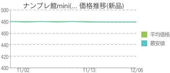ナンプレ館mini(... 価格推移(新品)