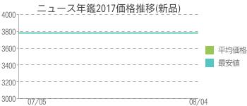 ニュース年鑑2017価格推移(新品)