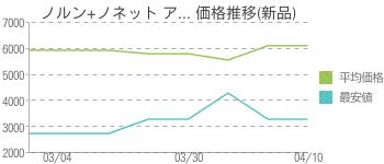 ノルン+ノネット ア... 価格推移(新品)