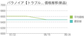 パラノイア【トラブル... 価格推移(新品)