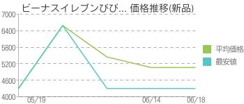 ビーナスイレブンびび... 価格推移(新品)