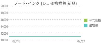 フード・インク [D... 価格推移(新品)