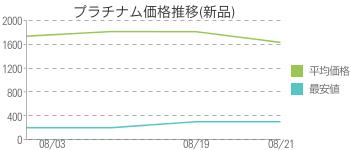 プラチナム価格推移(新品)
