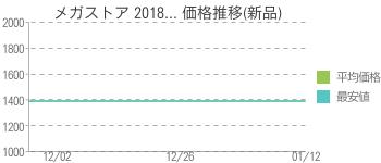 メガストア 2018... 価格推移(新品)