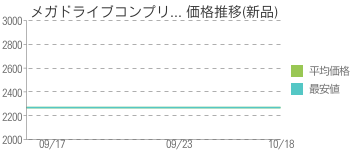 メガドライブコンプリ... 価格推移(新品)
