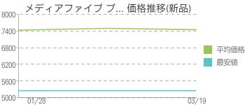 メディアファイブ プ... 価格推移(新品)