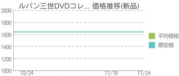 ルパン三世DVDコレ... 価格推移(新品)