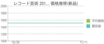 レコード芸術 201... 価格推移(新品)