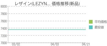 レザイン(LEZYN... 価格推移(新品)