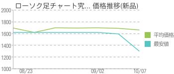 ローソク足チャート究... 価格推移(新品)