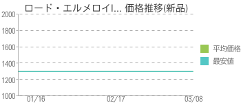 ロード・エルメロイI... 価格推移(新品)