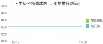 上・中級公務員試験 ... 価格推移(新品)