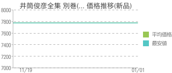 井筒俊彦全集 別巻(... 価格推移(新品)