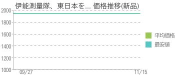 伊能測量隊、東日本を... 価格推移(新品)