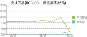 会社四季報CD-RO... 価格推移(新品)