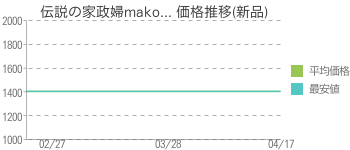 伝説の家政婦mako... 価格推移(新品)