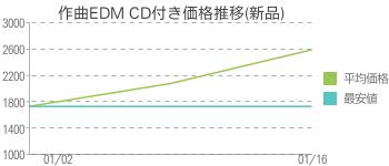 作曲EDM CD付き価格推移(新品)