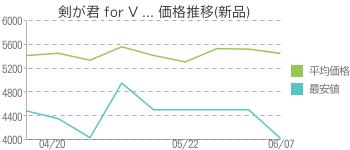 剣が君 for V ... 価格推移(新品)