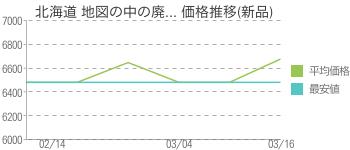 北海道 地図の中の廃... 価格推移(新品)