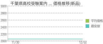 千葉県高校受験案内 ... 価格推移(新品)
