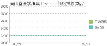 南山堂医学辞典セット... 価格推移(新品)