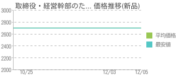 取締役・経営幹部のた... 価格推移(新品)