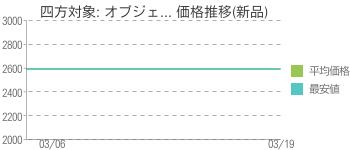 四方対象: オブジェ... 価格推移(新品)