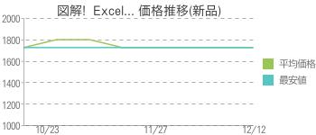 図解!  Excel... 価格推移(新品)