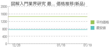 図解入門業界研究 最... 価格推移(新品)
