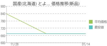 国産(北海道) とよ... 価格推移(新品)