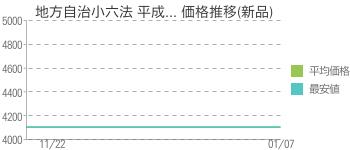 地方自治小六法 平成... 価格推移(新品)