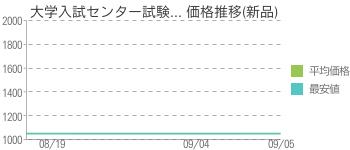 大学入試センター試験... 価格推移(新品)