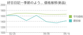 好日日記―季節のよう... 価格推移(新品)